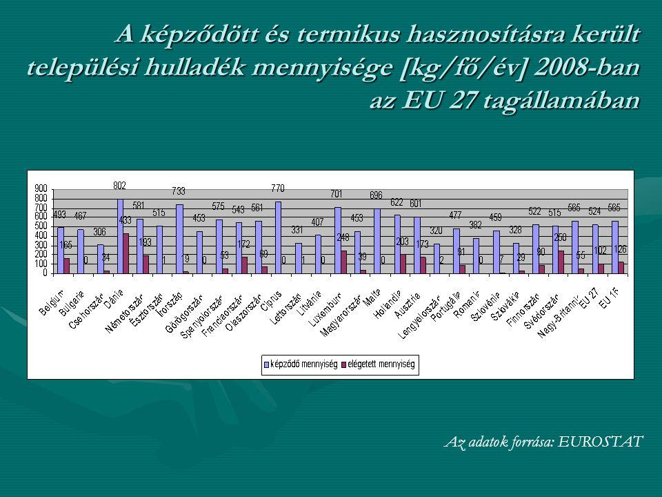 A képződött és termikus hasznosításra került települési hulladék mennyisége [kg/fő/év] 2008-ban az EU 27 tagállamában
